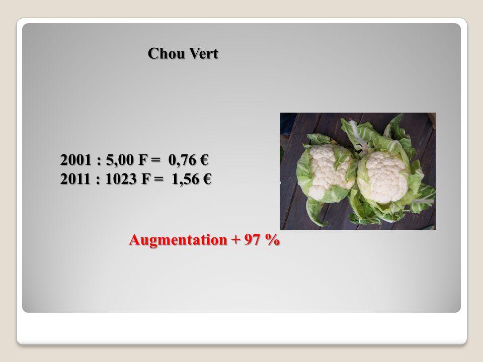 Confiture Augmentation + 113% 2001 : 9,90 F = 1,51 2001 : 9,90 F = 1,51 2011 : 22,82 F = 3,48