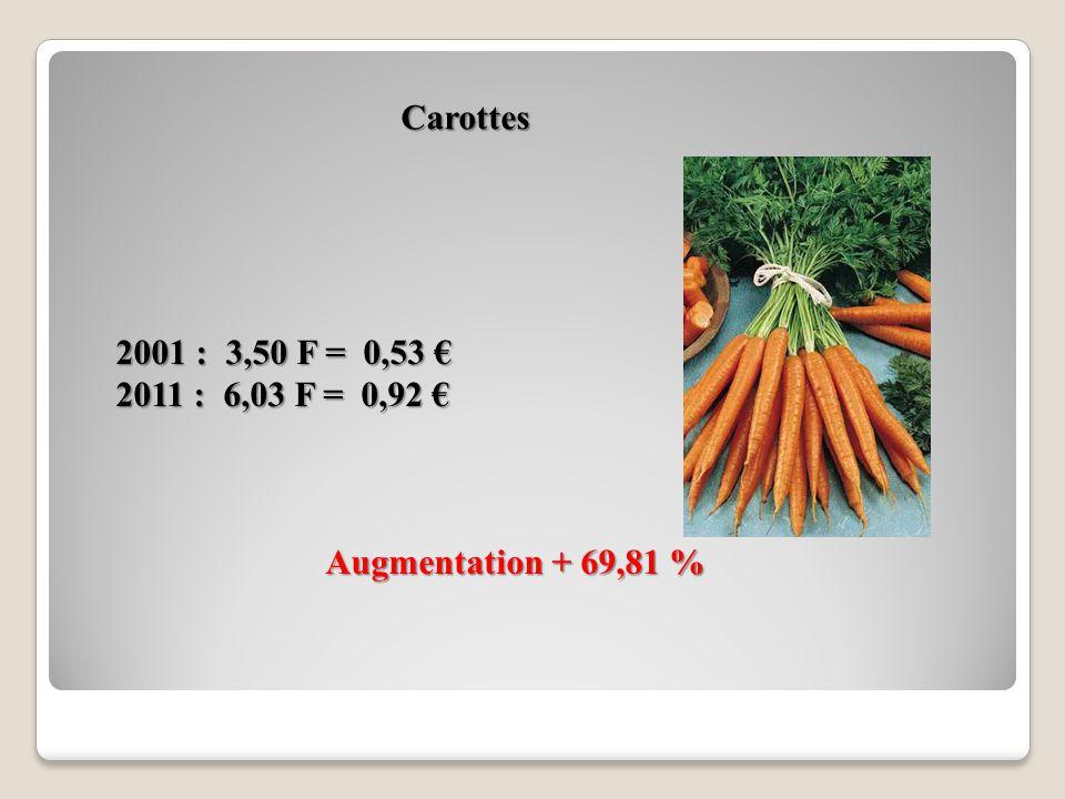 Chou Vert Augmentation + 97 % 2001 : 5,00 F = 0,76 2001 : 5,00 F = 0,76 2011 : 1023 F = 1,56 2011 : 1023 F = 1,56