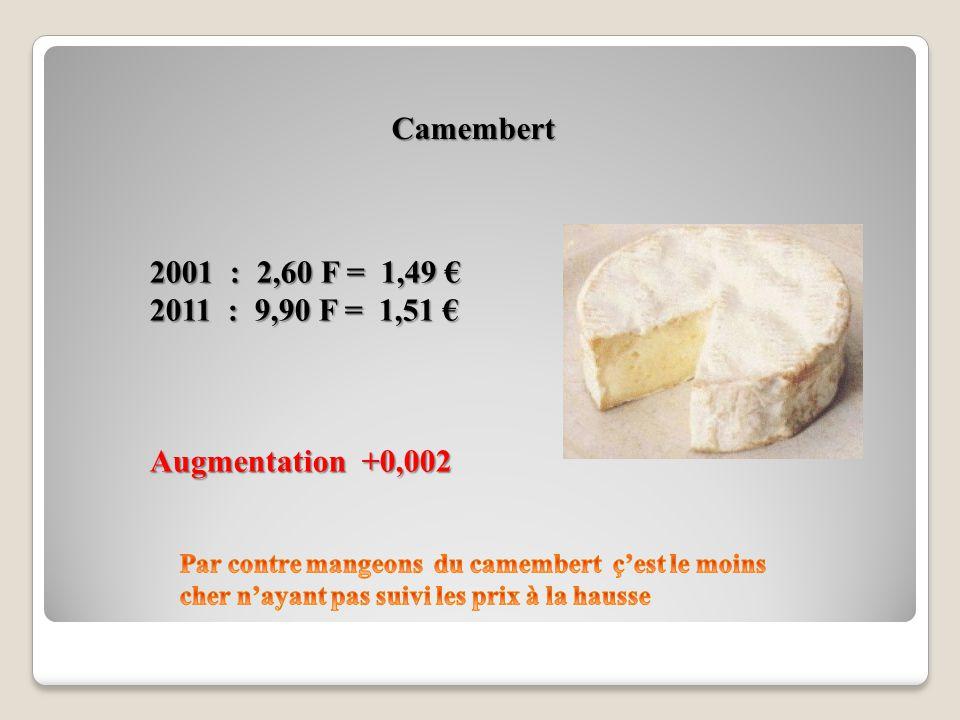 Bière Dans Un Café 2001 : 13,00 F = 1,98 2001 : 13,00 F = 1,98 2011 : 16,39 F = 2,50 2011 : 16,39 F = 2,50 Augmentation + 27 %