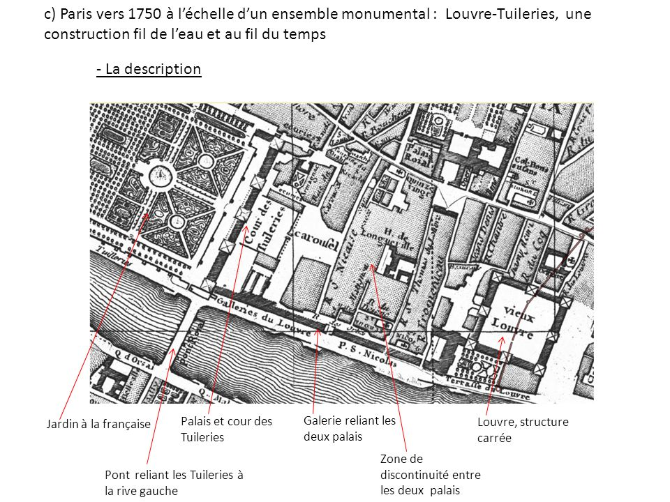 Espace bâti, discontinuité entre Louvre et Tuileries c) Paris vers 1750 à léchelle dun ensemble monumental : Louvre-Tuileries, une construction fil de leau et au fil du temps Louvre Palais des Tuileries Jardin des T.