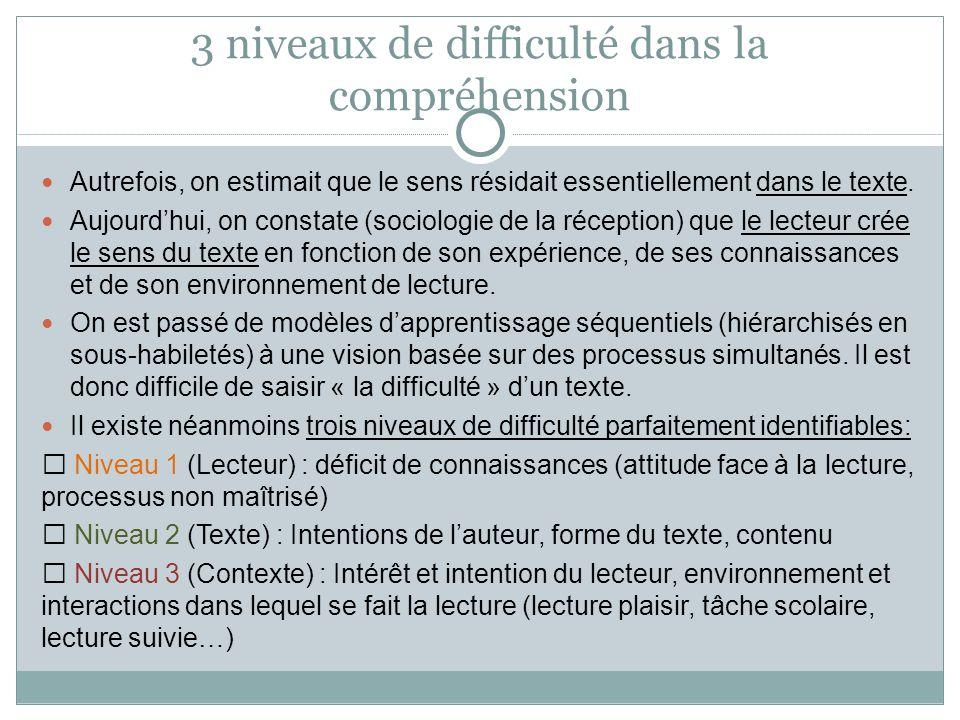 Niveaux de difficulté en compréhension de textes Déficit de connaissances Niveau 1 (lecteur) Intentions de lauteur, forme et contenu du texte Niveau 2 (texte) Motivation, environnement et interactions Niveau 3 (contexte)