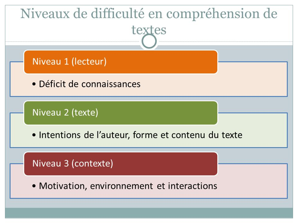 Niveaux de difficulté en compréhension de textes Déficit de connaissances Niveau 1 (lecteur) Intentions de lauteur, forme et contenu du texte Niveau 2