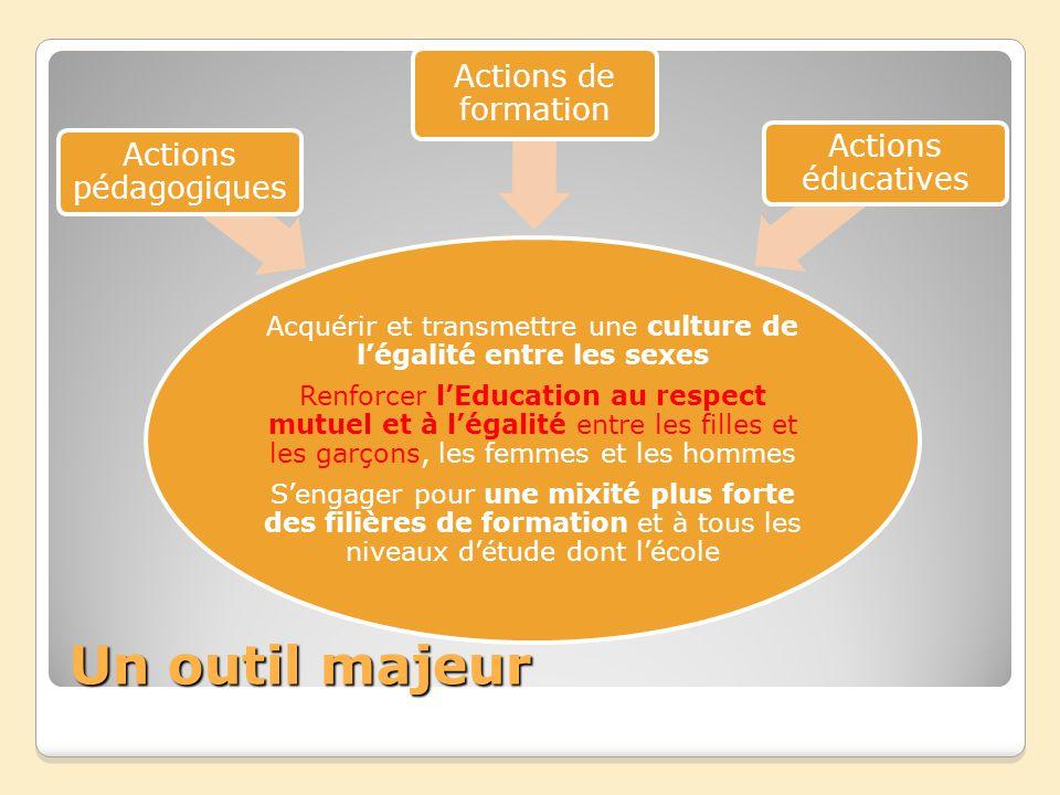 Un outil majeur Acquérir et transmettre une culture de légalité entre les sexes Renforcer lEducation au respect mutuel et à légalité entre les filles