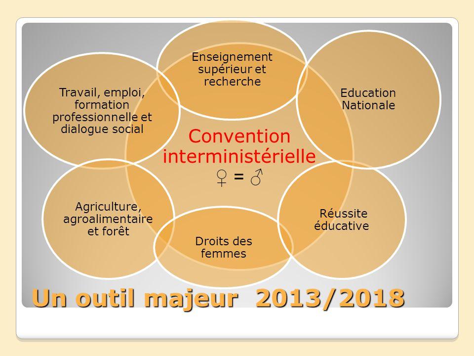 Un outil majeur 2013/2018 Convention interministérielle = Enseignement supérieur et recherche Travail, emploi, formation professionnelle et dialogue s