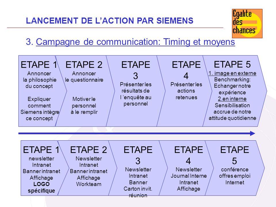 ETAPE 2 Annoncer le questionnaire Motiver le personnel à le remplir ETAPE 1 Annoncer la philosophie du concept Expliquer comment Siemens intègre ce co