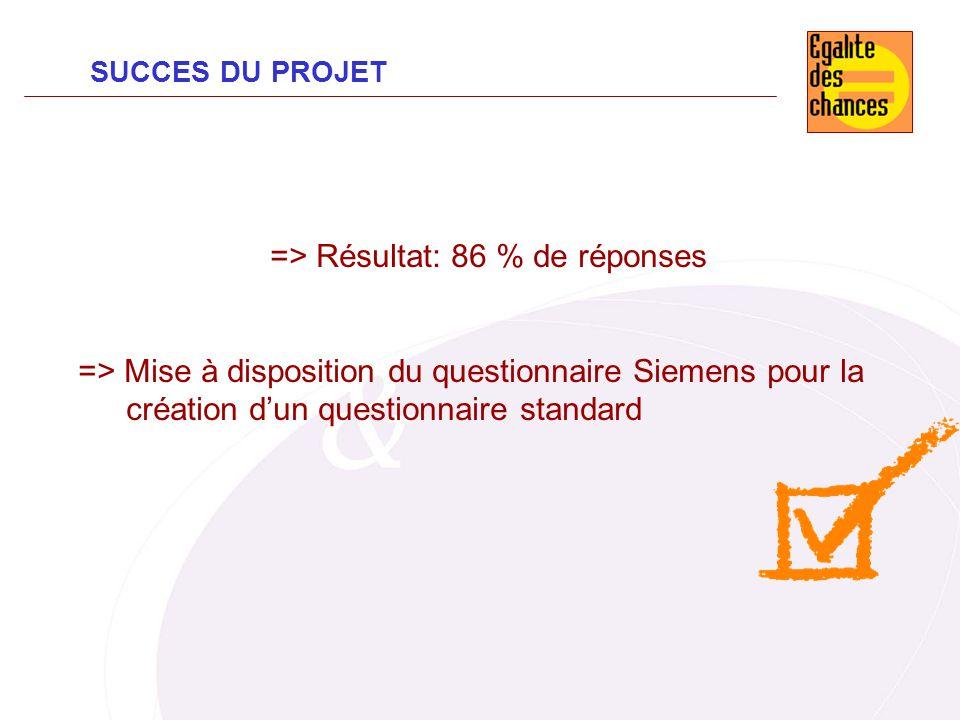 SUCCES DU PROJET => Résultat: 86 % de réponses => Mise à disposition du questionnaire Siemens pour la création dun questionnaire standard