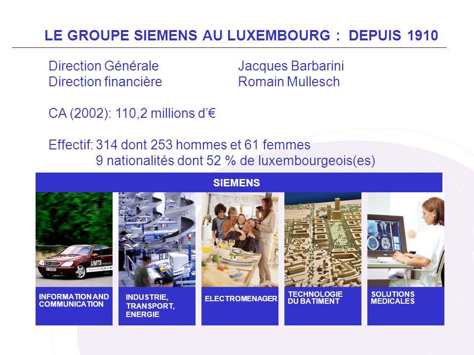 LE GROUPE SIEMENS AU LUXEMBOURG : DEPUIS 1910 Direction Générale Jacques Barbarini Direction financière Romain Mullesch CA (2002): 110,2 millions d Ef