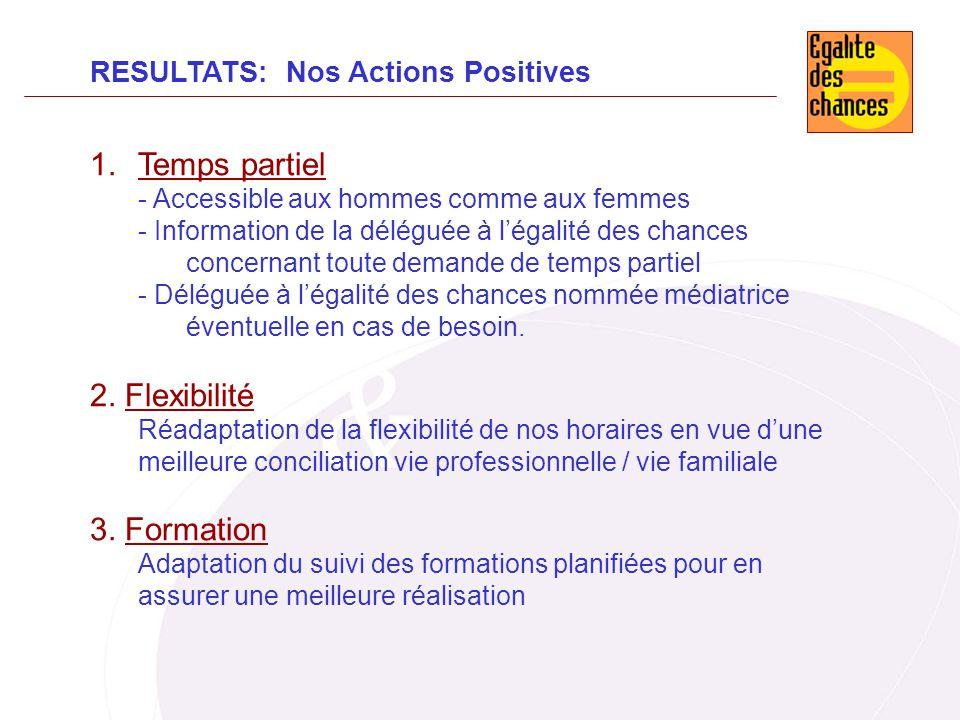 RESULTATS: Nos Actions Positives 1.Temps partiel - Accessible aux hommes comme aux femmes - Information de la déléguée à légalité des chances concerna