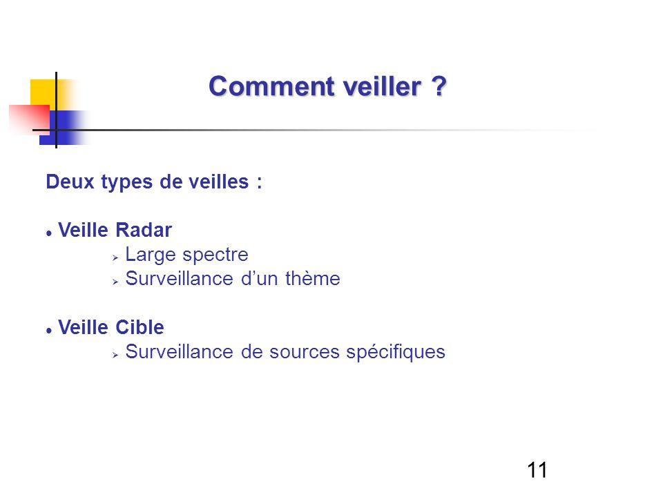 11 Deux types de veilles : Veille Radar Large spectre Surveillance dun thème Veille Cible Surveillance de sources spécifiques Comment veiller ?