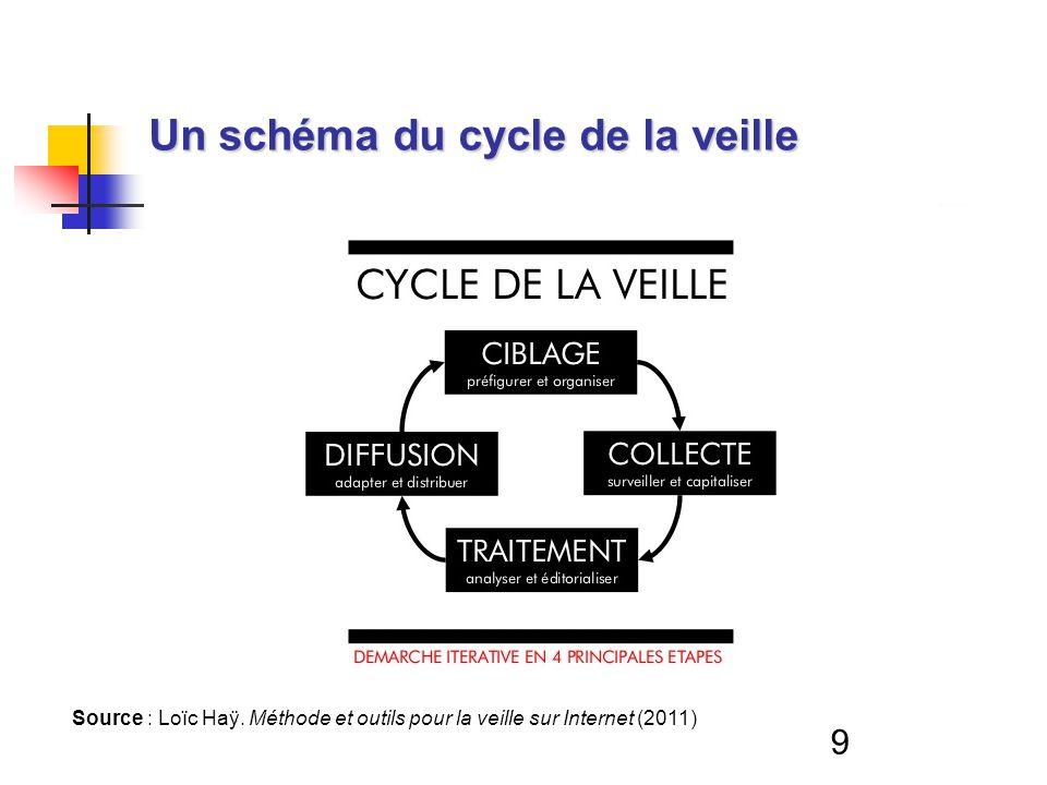 9 Un schéma du cycle de la veille Source : Loïc Haÿ. Méthode et outils pour la veille sur Internet (2011)