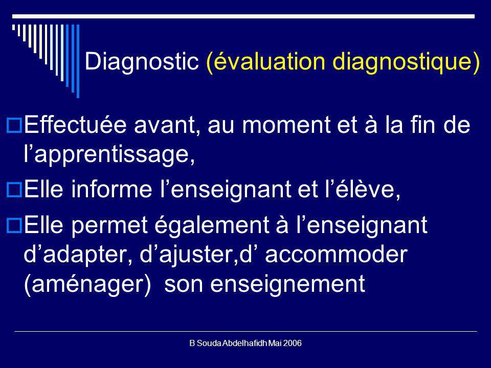 B Souda Abdelhafidh Mai 2006 Diagnostic (évaluation diagnostique) Effectuée avant, au moment et à la fin de lapprentissage, Elle informe lenseignant et lélève, Elle permet également à lenseignant dadapter, dajuster,d accommoder (aménager) son enseignement