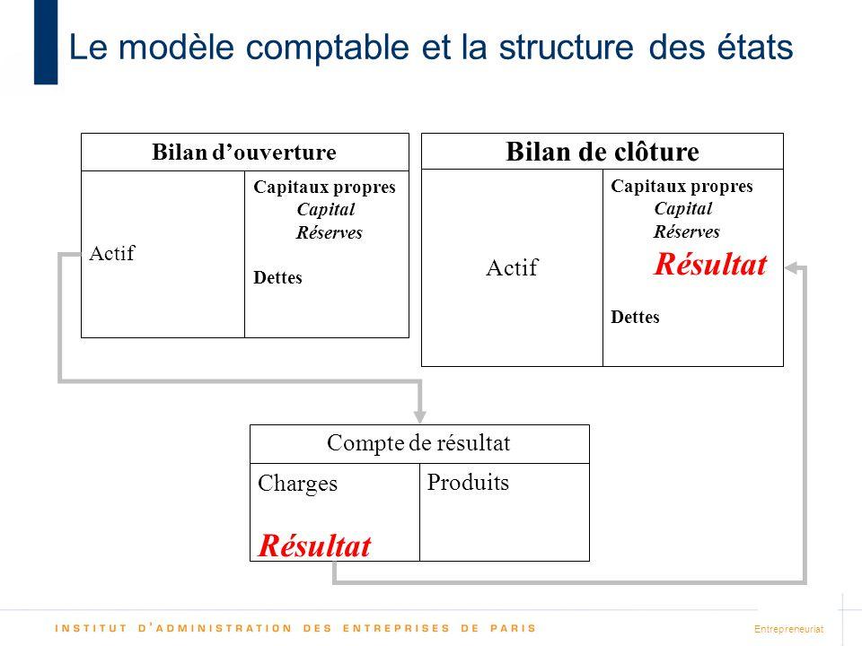 Entrepreneuriat Le modèle comptable et la structure des états Actif Capitaux propres Capital Réserves Dettes Bilan douverture Actif Capitaux propres C
