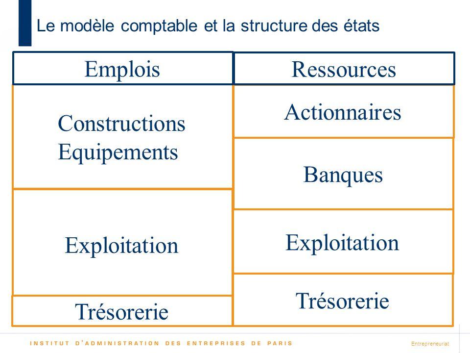 Entrepreneuriat Le modèle comptable et la structure des états Actionnaires Banques Exploitation Ressources Constructions Equipements Exploitation Trésorerie Emplois Trésorerie