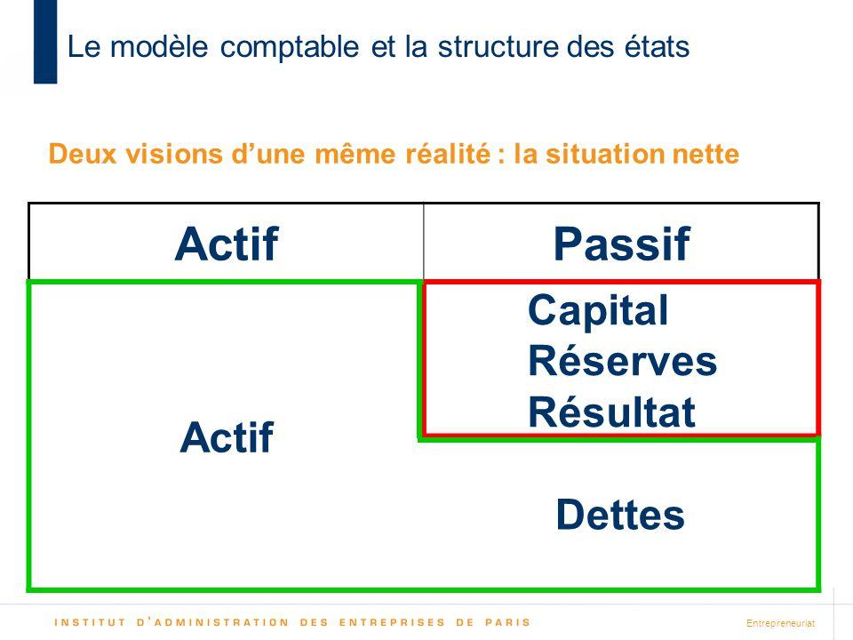 Entrepreneuriat Le modèle comptable et la structure des états ActifPassif Actif Actionnaires Dettes Deux visions dune même réalité : la situation nette Capital Réserves Résultat