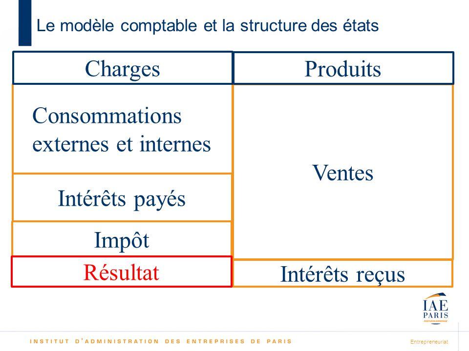 Entrepreneuriat Le modèle comptable et la structure des états Ventes Intérêts reçus Produits Consommations externes et internes Intérêts payés Charges Impôt Résultat