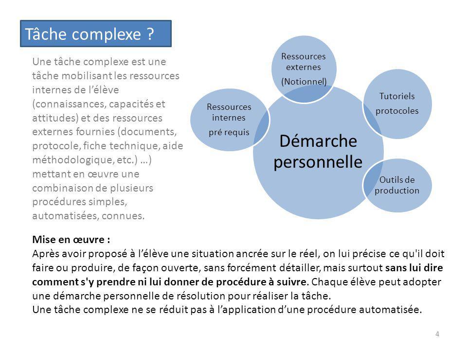 Démarche personnelle Ressources externes (Notionnel) Tutoriels protocoles Outils de production Ressources internes pré requis Tâche complexe ? Une tâc
