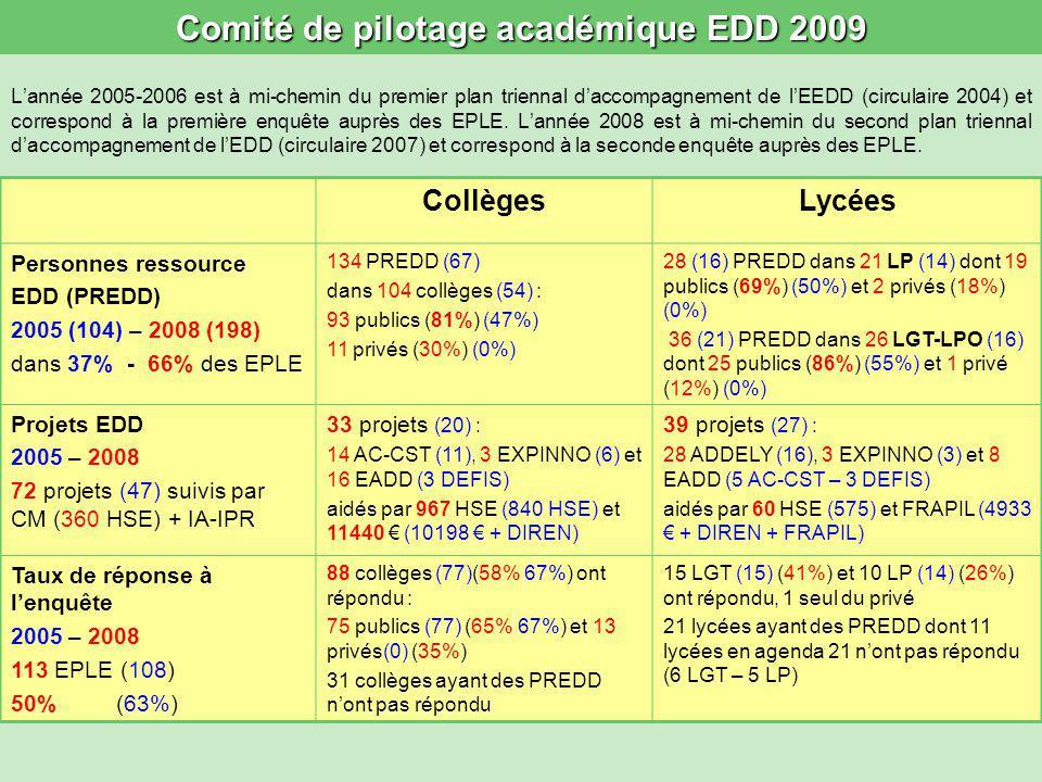 Comité de pilotage académique EDD 2009 Lannée 2005-2006 est à mi-chemin du premier plan triennal daccompagnement de lEEDD (circulaire 2004) et correspond à la première enquête auprès des EPLE.