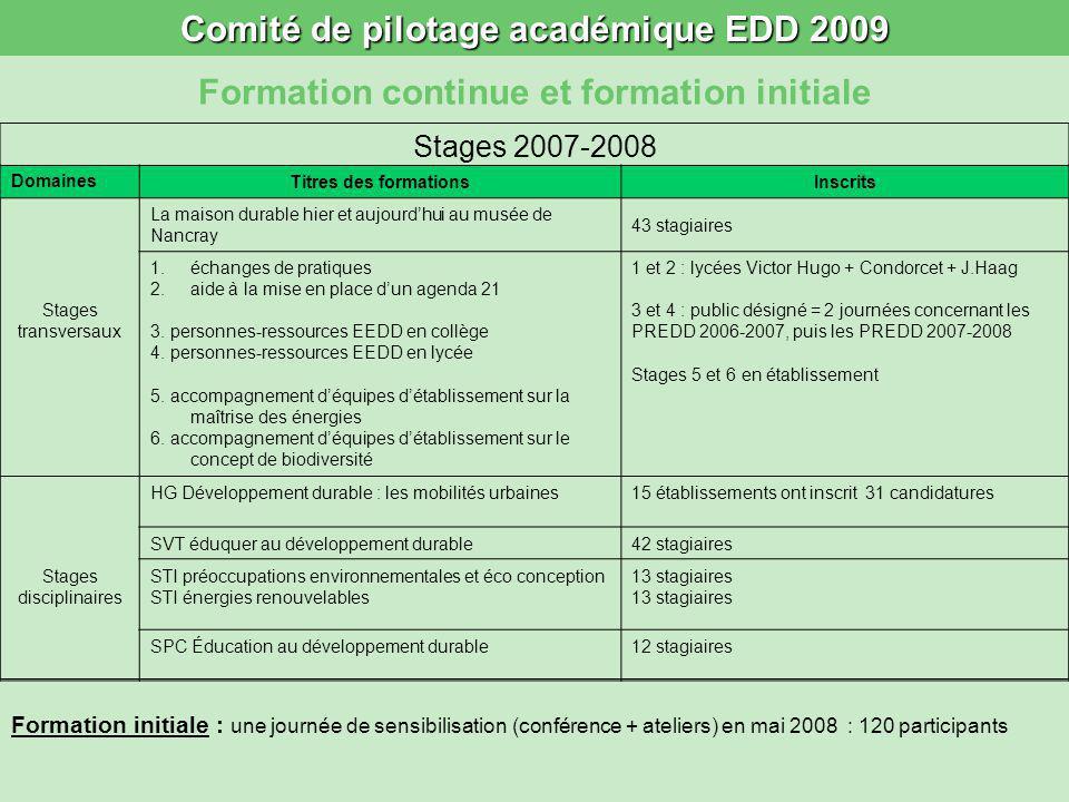 Comité de pilotage académique EDD 2009 Formation continue et formation initiale Stages 2007-2008 DomainesTitres des formationsInscrits La maison durab