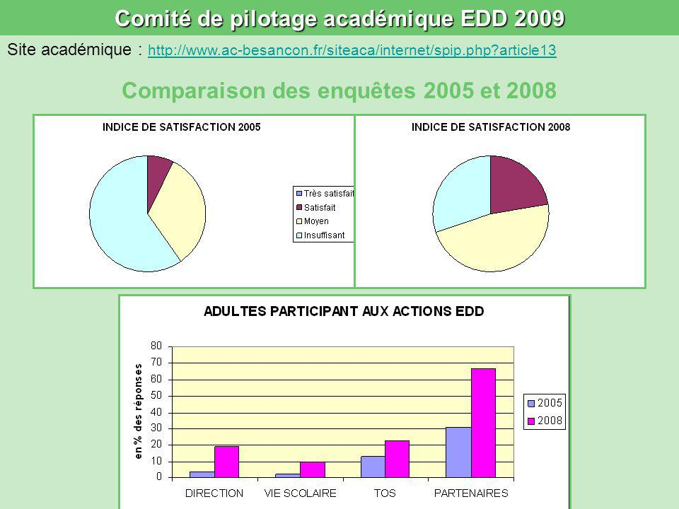 Comité de pilotage académique EDD 2009 Comparaison des enquêtes 2005 et 2008 Site académique : http://www.ac-besancon.fr/siteaca/internet/spip.php article13 http://www.ac-besancon.fr/siteaca/internet/spip.php article13