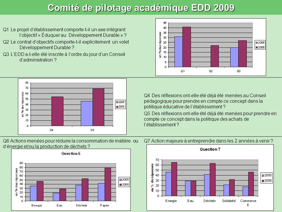 Comité de pilotage académique EDD 2009 Q1 Le projet détablissement comporte-t-il un axe intégrant lobjectif « Éduquer au Développement Durable » ? Q2