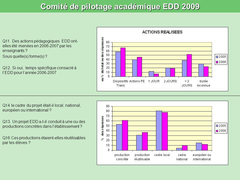 Comité de pilotage académique EDD 2009 Q15 : Les thématiques étudiées en 2006-2007 concernaient-elles surtout : Air Biodiversité Climat Déchets Eau Paysages Solidarité Autre précisez :