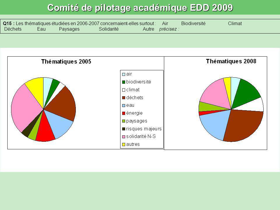 Comité de pilotage académique EDD 2009 Q15 : Les thématiques étudiées en 2006-2007 concernaient-elles surtout : Air Biodiversité Climat Déchets Eau Pa