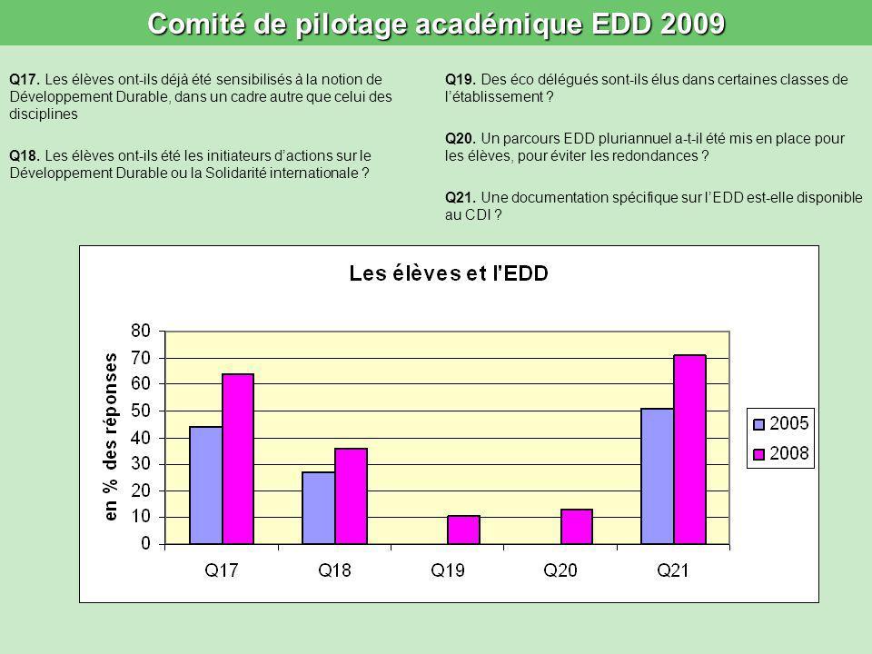 Comité de pilotage académique EDD 2009 Q17. Les élèves ont-ils déjà été sensibilisés à la notion de Développement Durable, dans un cadre autre que cel