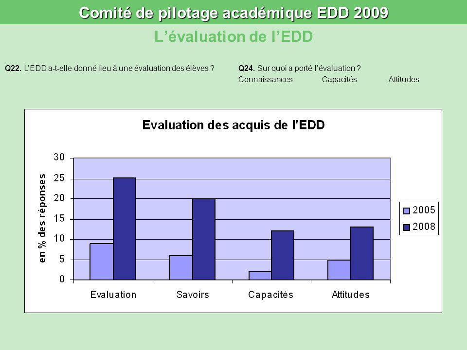 Comité de pilotage académique EDD 2009 Lévaluation de lEDD Q22. LEDD a-t-elle donné lieu à une évaluation des élèves ?Q24. Sur quoi a porté lévaluatio