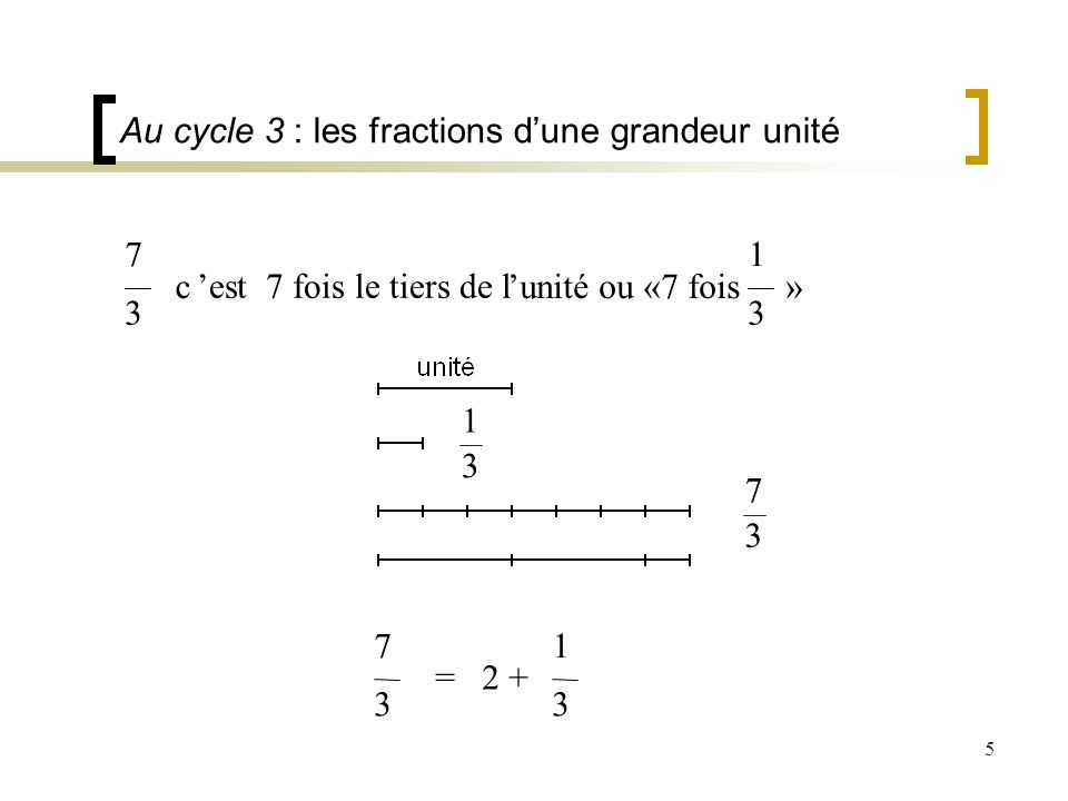 5 7 3 c est 7 fois le tiers de l unité ou «7 fois » 1 3 7 3 = 2 + 1 3 Au cycle 3 : les fractions dune grandeur unité 7 3 1 3