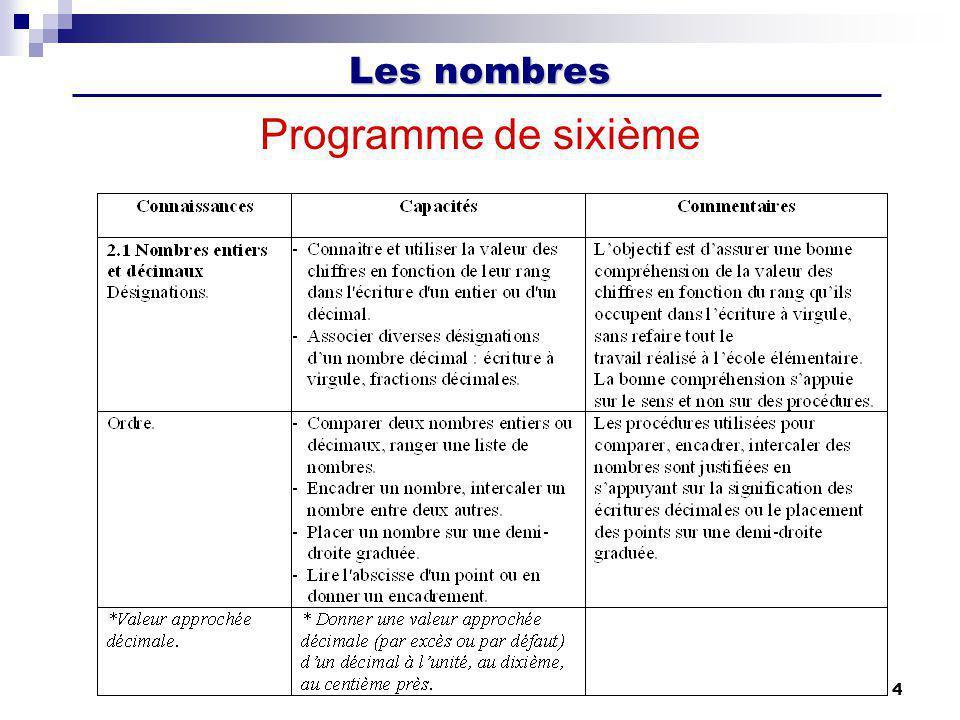 Les nombres 4 Programme de sixième