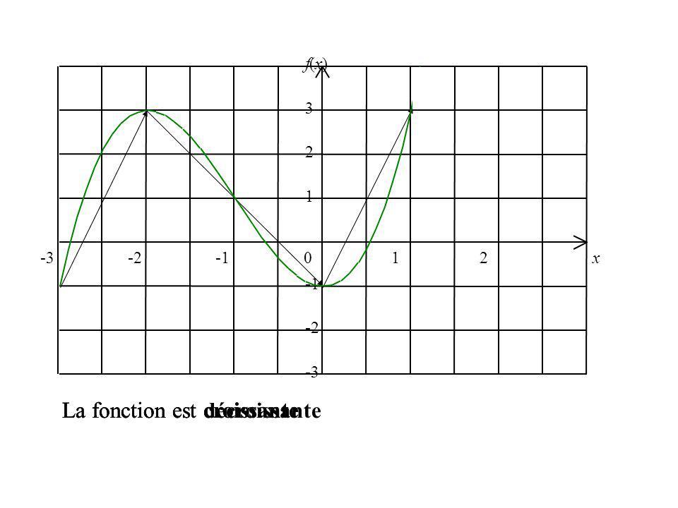 -3-2012 x -3 -2 1 2 3 f(x) La fonction est croissante La fonction est décroissante La fonction est croissante