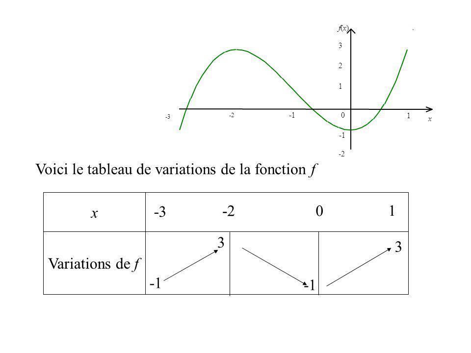 x Variations de f Voici le tableau de variations de la fonction f -3 1 -2 0 1 2 f(x)f(x) x 3 -3 1 0 3 3