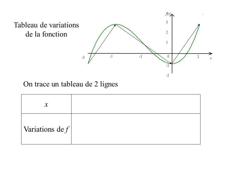 x 0 x 3 -3 -2 1 -2 1 2 f(x)f(x) Variations de f On trace un tableau de 2 lignes Tableau de variations de la fonction