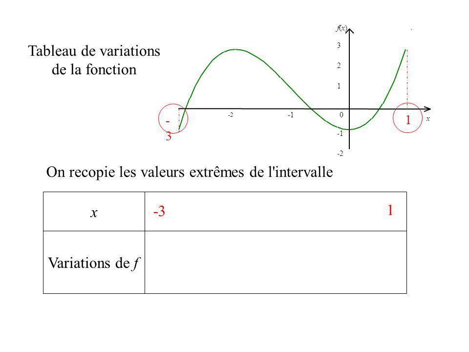 x -3-3 x -2 1 2 f(x)f(x) 0 3 -2 1 Variations de f Tableau de variations de la fonction On recopie les valeurs extrêmes de l'intervalle -3 1