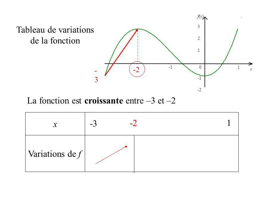 x Variations de f Tableau de variations de la fonction La fonction est croissante entre –3 et –2 -3 1 -2 -3 -2 1 2 f(x)f(x) 0 x 3 -2 1 -3-3 -2
