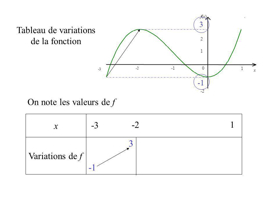 x Variations de f Tableau de variations de la fonction On note les valeurs de f -3 1 -2 1 2 f(x)f(x) 0 x -3 -2 1 3 3