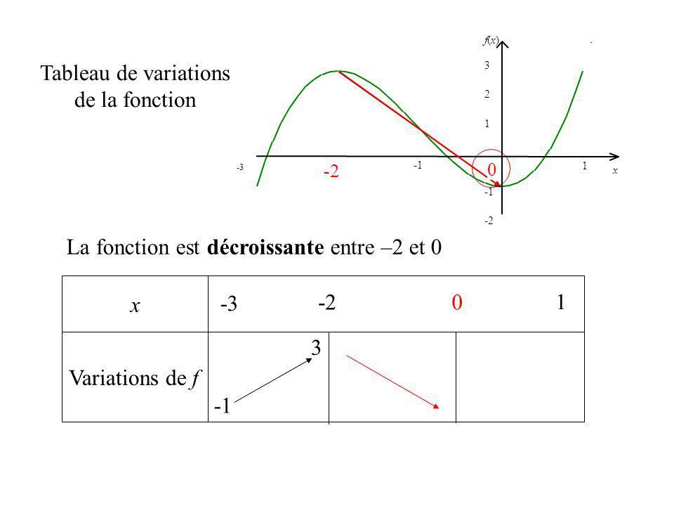 0 x Variations de f Tableau de variations de la fonction La fonction est décroissante entre –2 et 0 -3 1 -2 1 2 f(x)f(x) x 3 -3 1 -2 0 0 3