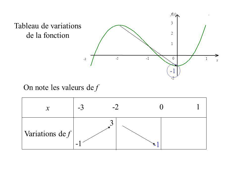 x Variations de f Tableau de variations de la fonction On note les valeurs de f -3 1 -2 0 1 2 f(x)f(x) x 3 -3 1 0 3