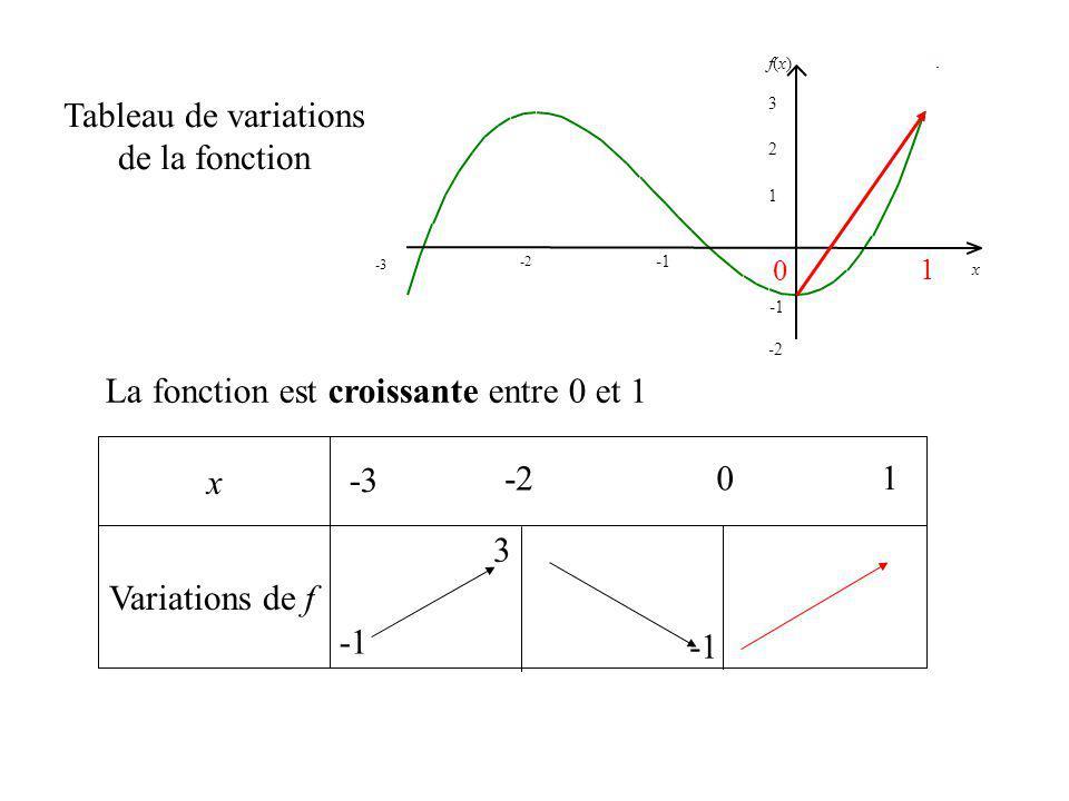 x Variations de f Tableau de variations de la fonction -3 1 -2 0 1 2 f(x)f(x) x 3 -3 1 0 3 La fonction est croissante entre 0 et 1 0 1