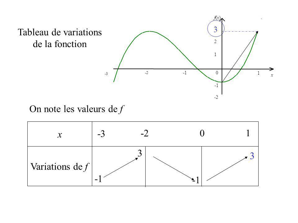 x Variations de f Tableau de variations de la fonction -3 1 -2 0 1 2 f(x)f(x) x 3 -3 1 0 3 On note les valeurs de f 3 3