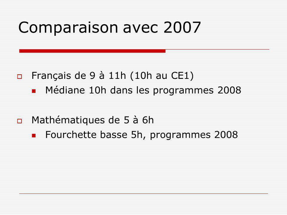 Comparaison avec 2007 Français de 9 à 11h (10h au CE1) Médiane 10h dans les programmes 2008 Mathématiques de 5 à 6h Fourchette basse 5h, programmes 20