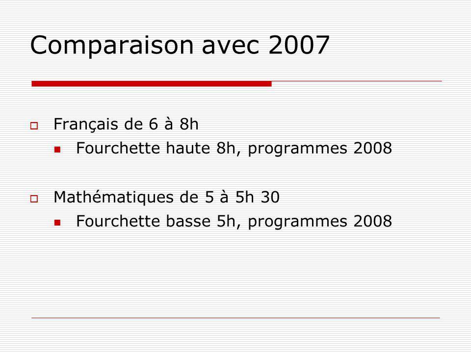Comparaison avec 2007 Français de 6 à 8h Fourchette haute 8h, programmes 2008 Mathématiques de 5 à 5h 30 Fourchette basse 5h, programmes 2008