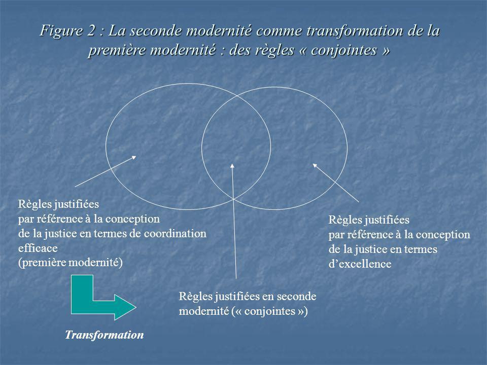 Figure 2 : La seconde modernité comme transformation de la première modernité : des règles « conjointes » Règles justifiées par référence à la conception de la justice en termes de coordination efficace (première modernité) Règles justifiées par référence à la conception de la justice en termes dexcellence Règles justifiées en seconde modernité (« conjointes ») Transformation