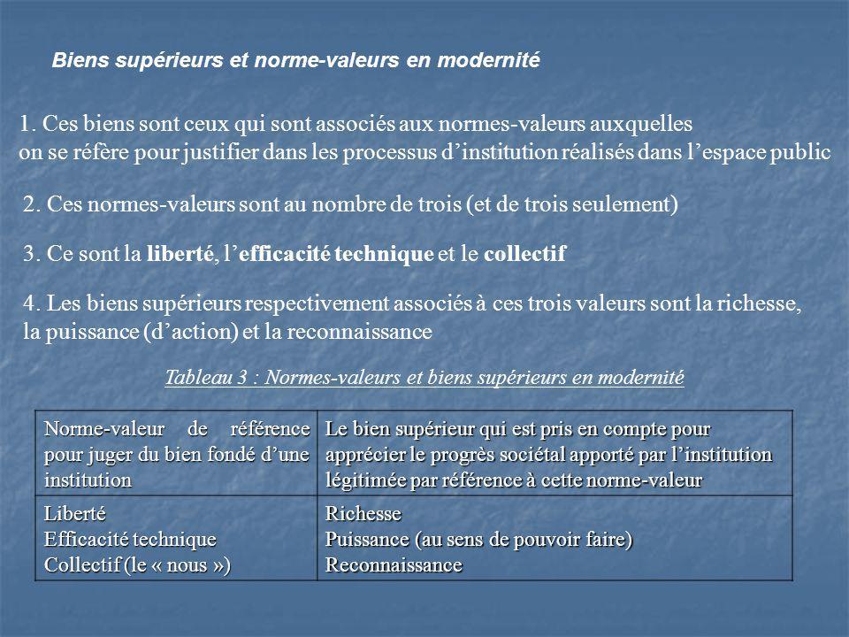 Biens supérieurs et norme-valeurs en modernité 1.