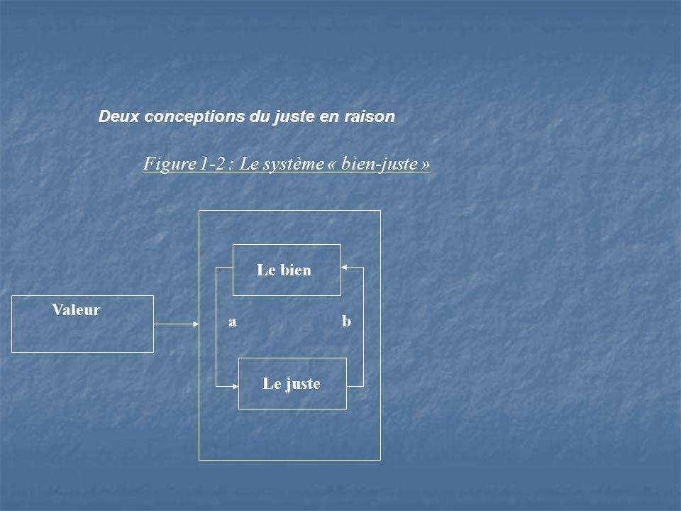 Deux conceptions du juste en raison Figure 1-2 : Le système « bien-juste » Valeur Le bien Le juste a b