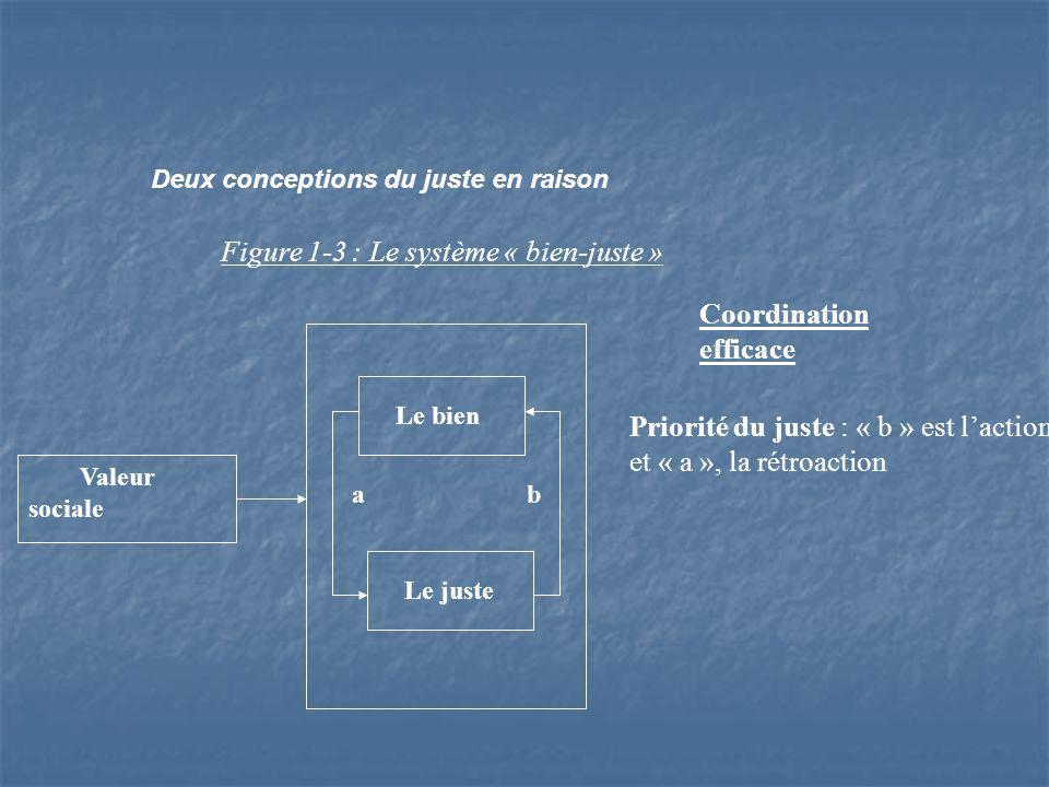 Deux conceptions du juste en raison Figure 1-3 : Le système « bien-juste » Valeur sociale Le bien Le juste a b Priorité du juste : « b » est laction et « a », la rétroaction Coordination efficace