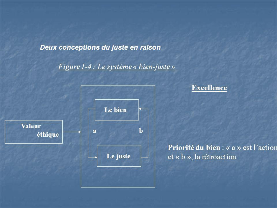 Deux conceptions du juste en raison Figure 1-4 : Le système « bien-juste » Valeur éthique Le bien Le juste a b Priorité du bien : « a » est laction et « b », la rétroaction Excellence
