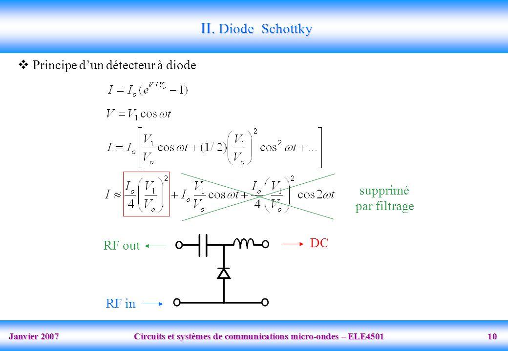 Janvier 2007 Circuits et systèmes de communications micro-ondes – ELE4501 10 supprimé par filtrage RF in RF out DC Principe dun détecteur à diode II.