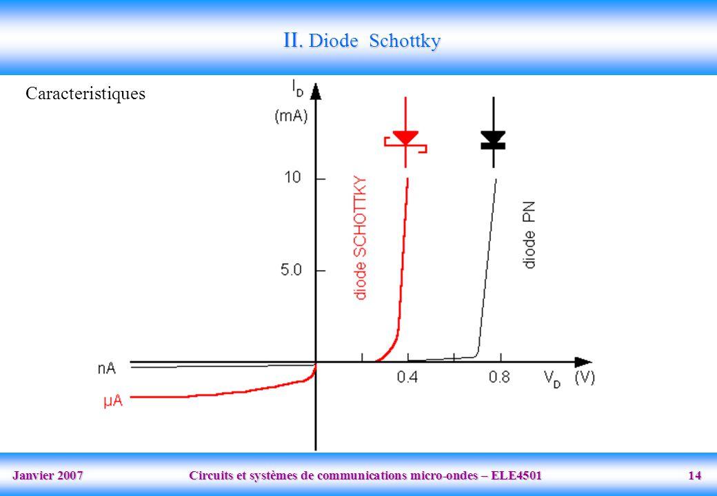 Janvier 2007 Circuits et systèmes de communications micro-ondes – ELE4501 14 Caracteristiques II.