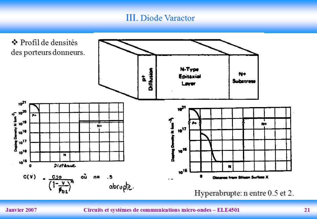 Janvier 2007 Circuits et systèmes de communications micro-ondes – ELE4501 21 Hyperabrupte: n entre 0.5 et 2.